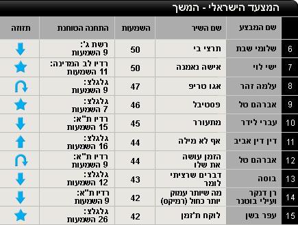 המוביל המוביל הארצי ישראלי - 17/9 - 24/09 עשירייה