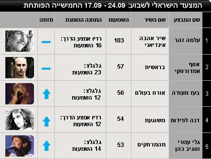 המוביל הארצי ישראלי - 17/9 - 24/09 חמישייה