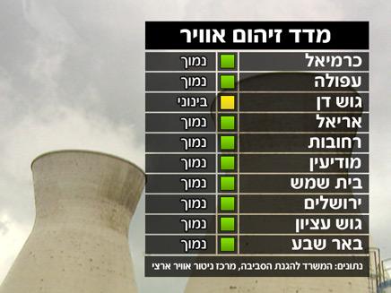 מזג אוויר, מדד זיהום אוויר(חדשות 2)