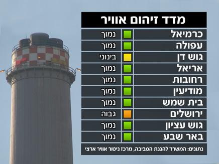 מזג אויר - זיהום(חדשות 2)