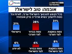 סקר פאנלס - אובמה: טוב לישראל ?