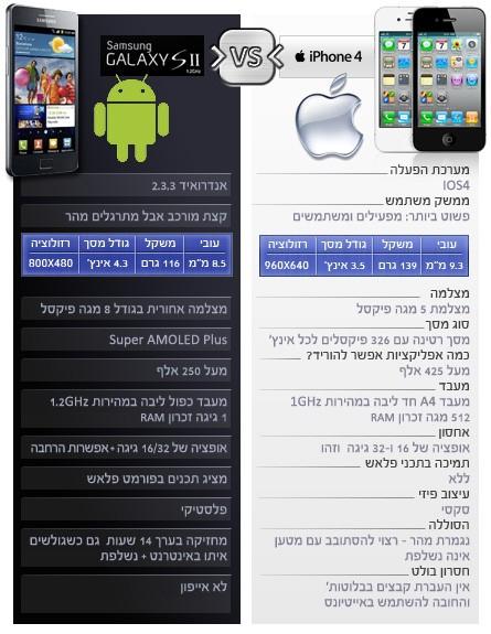 אייפון 4 של אפל, סמסונג גלקסי S2 של סמסונג