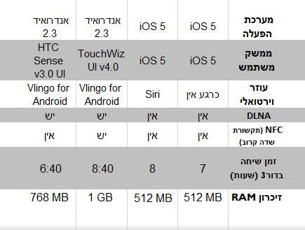 אייפון 4, אייפון 4S, סמסונג גלקסי S2, HTC סנסציה