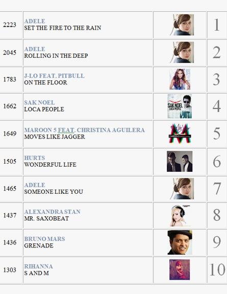 השירים הכי מושמעים 2011 1
