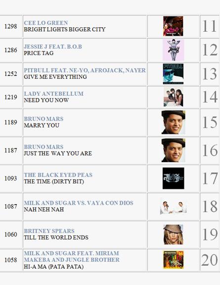השירים הכי מושמעים 2011 2