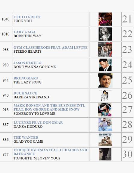 השירים הכי מושמעים 2011 3