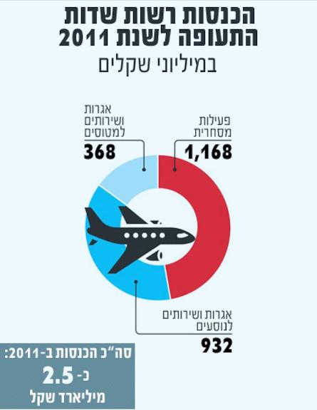הכנסות רשות שדות התעופה ל-2011