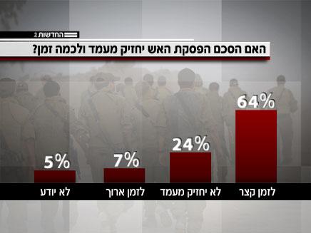 הישראלים לא מאמינים שההסכם יחזיק