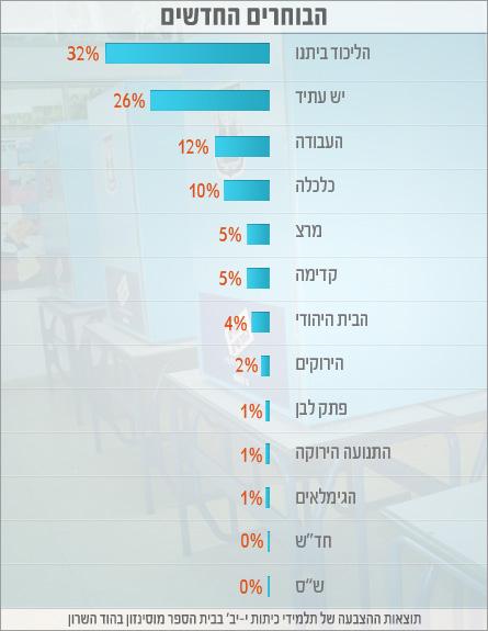 הבוחרים הצעירים - מוסינזון
