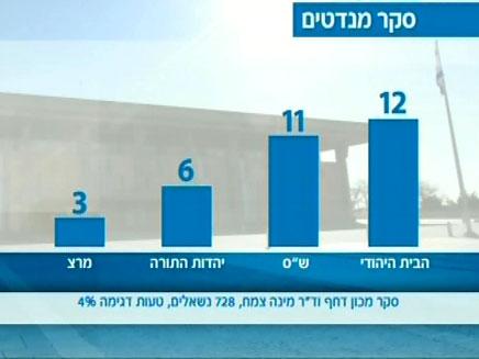 הבית היהודי של בנט - שלישית בגודלה