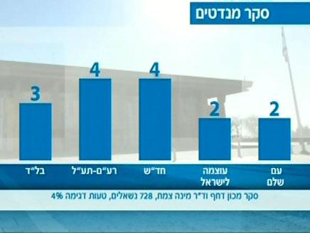 עוצמה לישראל ועם שלם - שני מנדטים