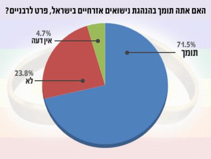 נישואים אזרחיים - סקר