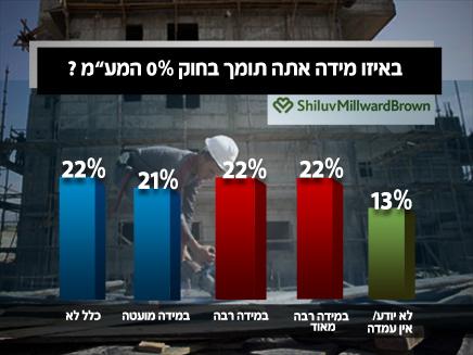 44% תומכים בחוק