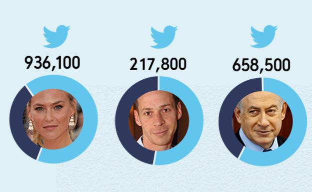 הישראלים המובילים בטוויטר ושיעורי העוקבים הרדומים (אינפוגרפיקה: סטודיו mako ,NEXTER)