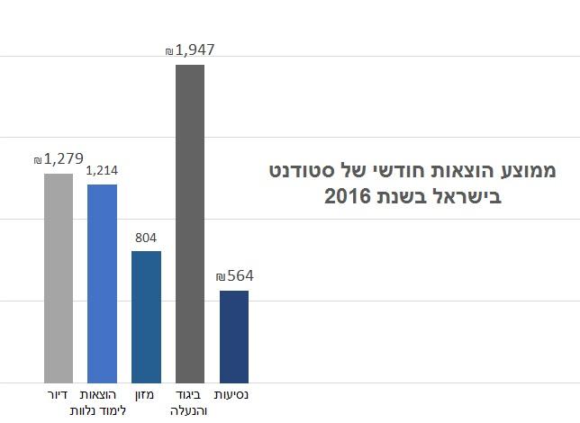 ממוצע הוצאות חודשי של סטודנט בישראל בשנת 2016
