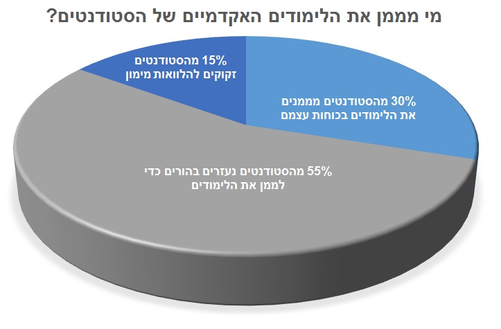 מי מממן את הלימודים האקדמיים של הסטודנטים בישראל