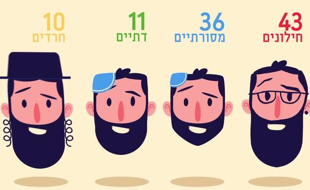 מה היה קורה אם בישראל היו 100 אנשים? (צילום: מאקו ,מאקו)
