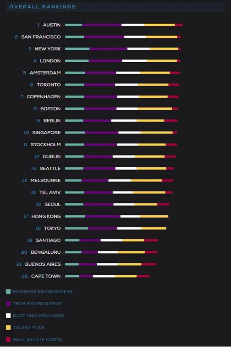הדירוג המלא של הערים בהיי טק