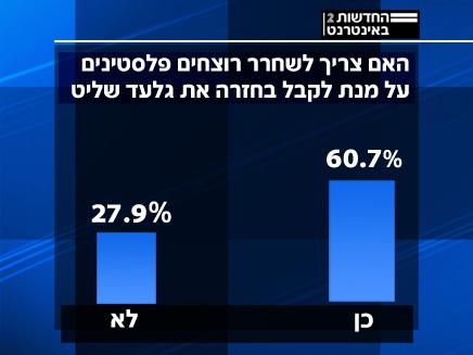 סקר של חברת פנלס בנוגע לשחרורו של גלעד שליט (צילום: חדשות)