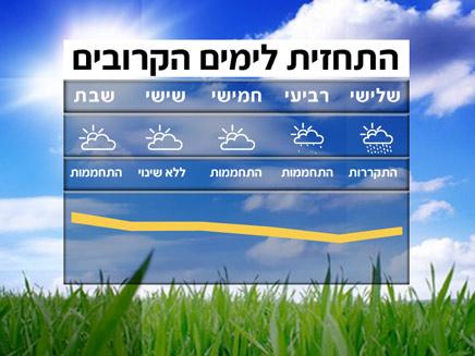 מזג אוויר, תשקיף שבועי (תמונת AVI: חדשות)