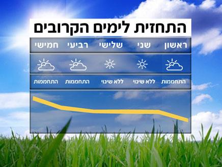 תשקיף מזג אוויר (תמונת AVI: חדשות)