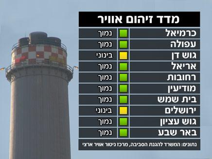 זיהום אוויר (תמונת AVI: חדשות)