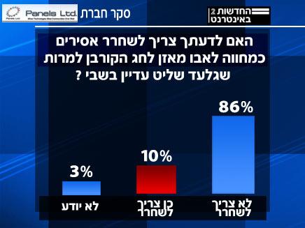 תוצאות הסקר: לשחרר אסירים או לא?  (צילום: חדשות)