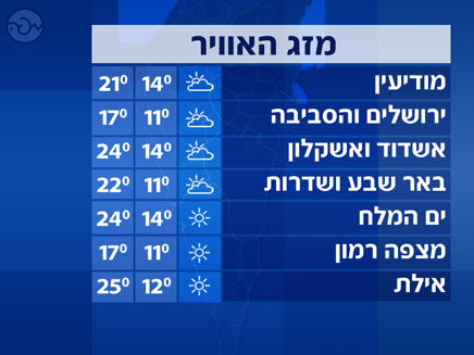 טמפרטורות דרום (צילום: חדשות)
