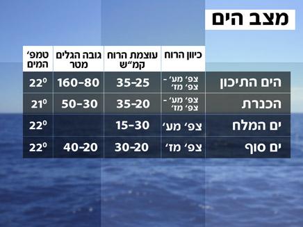 מדד הים (צילום: חדשות)