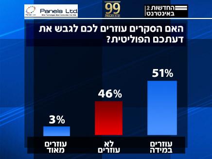 סקר על השפעת הסקרים (צילום: חדשות 2, פאנלס,ערוץ הכנסת)