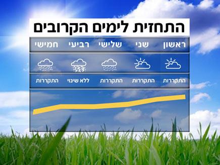 מזג אוויר - תשקיף שבועי (צילום: חדשות 2)