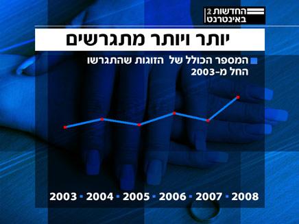 נתוני הגירושים על פי בתי הדין הרבניים (חדשות 2) (צילום: חדשות 2)