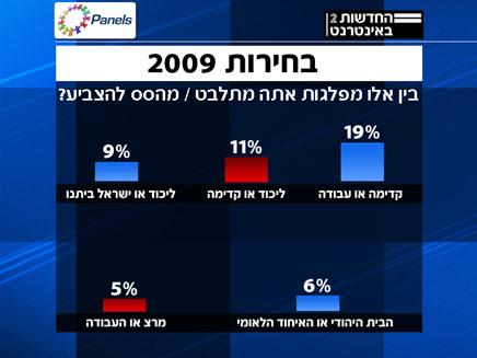 סקר בחירות 2009 - הצבעה למפלגות (צילום: חדשות 2 - פאנלס)