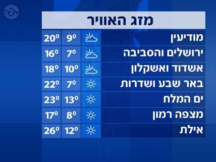 טמפרטורות דרום הארץ (צילום: חדשות 2)