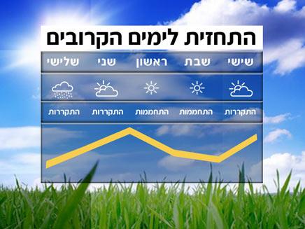 תשקיף מזג אוויר (צילום: חדשות 2)
