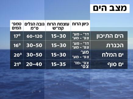 מצב הים (צילום: חדשות 2)