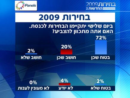סקר בחירות (צילום: חדשות 2)