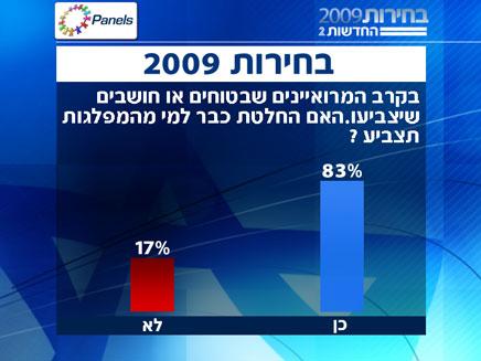 סקר בחירות (צילום: חדשות 2 - פאנלס)