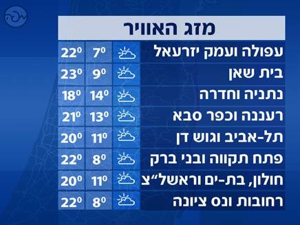 טמפרטורות מרכז (צילום: חדשות 2)