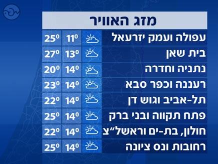 מזג אוויר - טמפרטורות מרכז (צילום: חדשות 2)