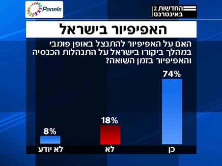 סקר האפיפיור בישראל (צילום: חדשות 2, פאנלס)