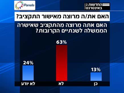 סקר על התקציב (צילום: חדשות 2, פאנלס)