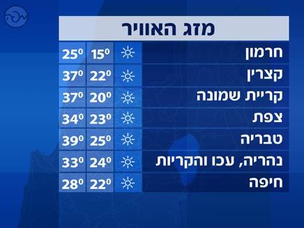 מזג אוויר - טמפרטורות צפון (צילום: חדשות 2)