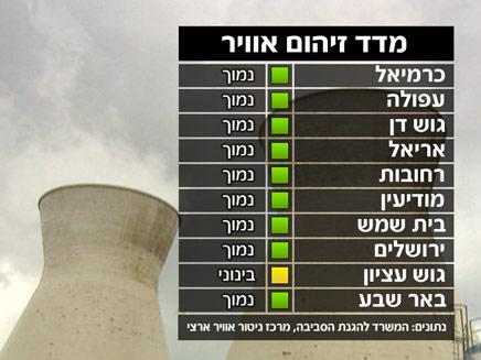 מזג אוויר - מדד זיהום אוויר (צילום: חדשות 2)
