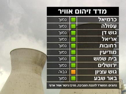 מדד זיהום אוויר (צילום: חדשות2)