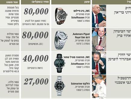 טבלת שעונים (צילום: אתר גלובס)