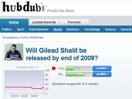סקר לשחרור שליט (צילום: HUBDUB)