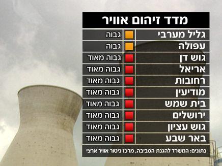 מזג אוויר - מדד זיהום (צילום: חדשות 2)
