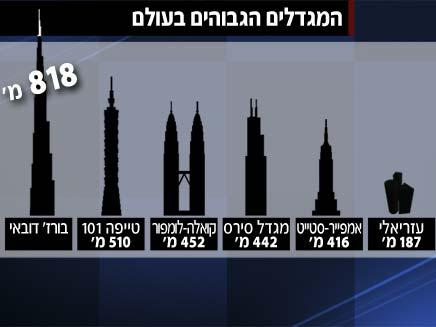 מגדלים מגדלים (צילום: חדשות 2)