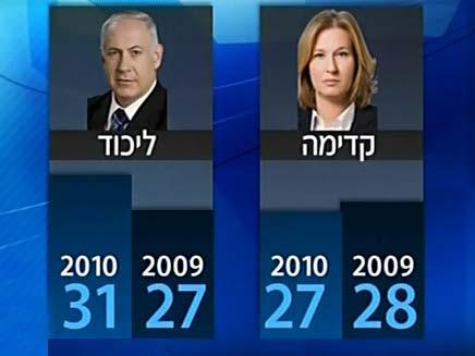 בחירות (צילום: חדשות 2)